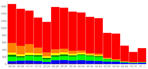 Graph: Population by Age and Race, 2010 Census - Frederickson, Washington - Census Viewer