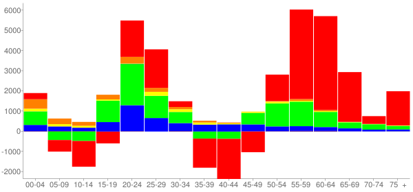 Graph: Change in Population between 2000 and 2010, by Age and Race - Alachua County, Florida - Census Viewer