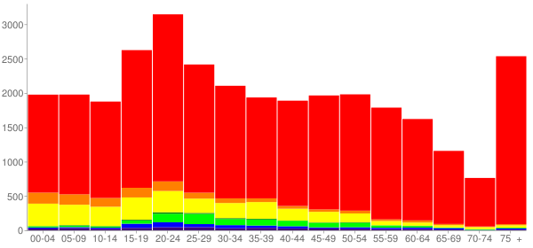 Graph: Population by Age and Race, 2010 Census - Walla Walla, Washington - Census Viewer