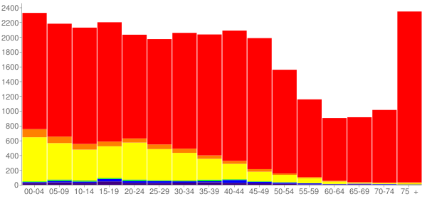 Graph: Population by Age and Race, 2000 Census - Wenatchee, Washington - Census Viewer