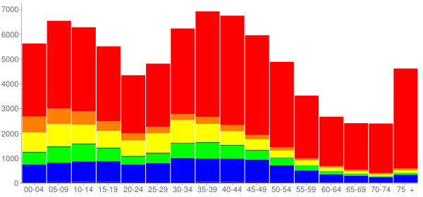 Graph: Population by Age and Race, 2000 Census - Lakewood, California - Census Viewer