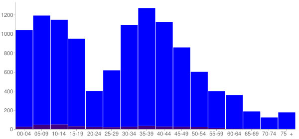 Graph: Population by Age and Hispanic or Latino Origin, 2010 Census - Arlington, Tennessee - Census Viewer