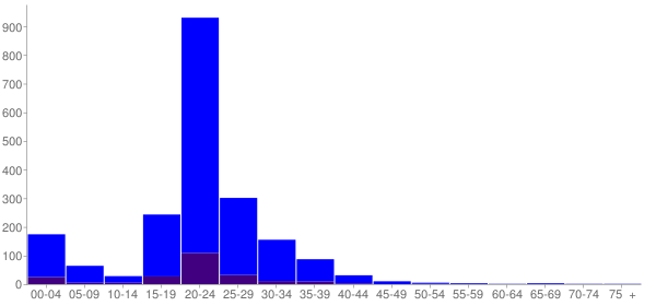 Graph: Population by Age and Hispanic or Latino Origin, 2000 Census - Whidbey Island Naval Air Station, Washington - Census Viewer