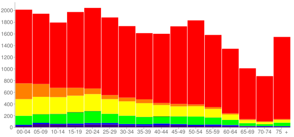 Graph: Population by Age and Race, 2010 Census - Jackson County, Oklahoma - Census Viewer