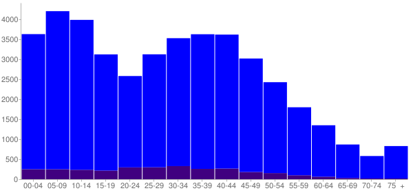 Graph: Population by Age and Hispanic or Latino Origin, 2010 Census - Draper, Utah - Census Viewer