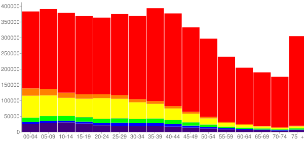 Graph: Population by Age and Race, 2000 Census - Arizona - Census Viewer