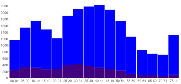 Graph: Population by Age and Hispanic or Latino Origin, 2000 Census - South Pasadena, California - Census Viewer