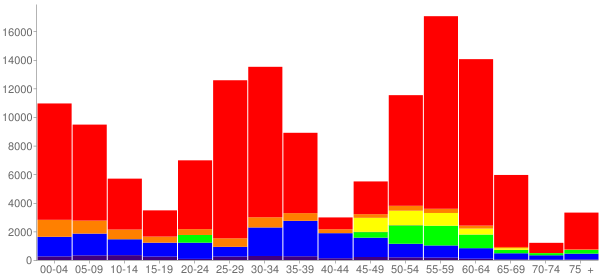 Graph: Change in Population between 2000 and 2010, by Age and Race - Austin, Texas - Census Viewer