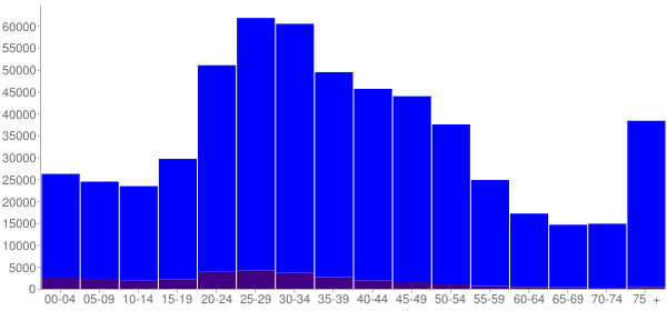 Graph: Population by Age and Hispanic or Latino Origin, 2000 Census - Seattle, Washington - Census Viewer