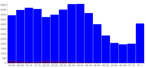 Graph: Population by Age and Hispanic or Latino Origin, 2000 Census - Appleton, Wisconsin - Census Viewer