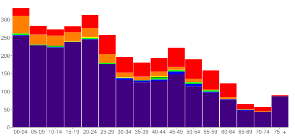 Graph: Population by Age and Race, 2010 Census - Kotzebue, Alaska - Census Viewer