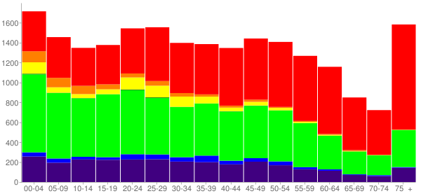 Graph: Population by Age and Race, 2010 Census - Lumberton, North Carolina - Census Viewer