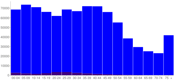 Graph: Population by Age and Hispanic or Latino Origin, 2000 Census - Shelby County, Tennessee - Census Viewer
