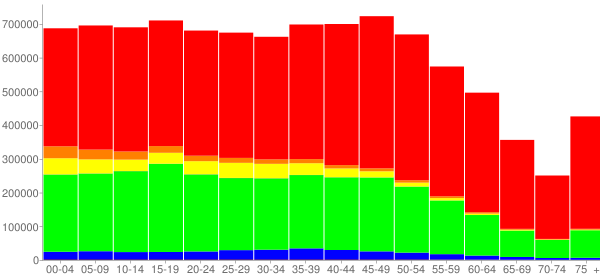 Graph: Population by Age and Race, 2010 Census - Georgia - Census Viewer