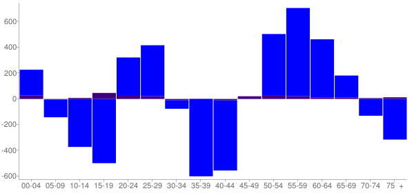 Graph: Change in Population between 2000 and 2010, by Age and Hispanic or Latino Origin - Polk County, Minnesota - Census Viewer