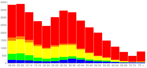 Graph: Population by Age and Race, 2010 Census - Carpentersville, Illinois - Census Viewer