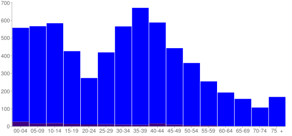 Graph: Population by Age and Hispanic or Latino Origin, 2000 Census - Roscoe, Illinois - Census Viewer
