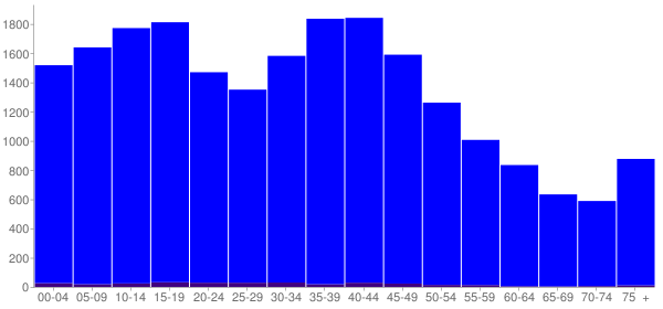 Graph: Population by Age and Hispanic or Latino Origin, 2000 Census - West Baton Rouge County, Louisiana - Census Viewer