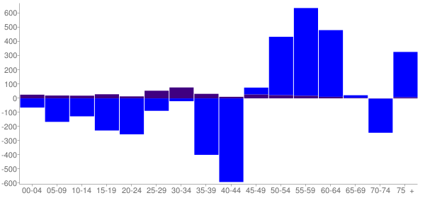 Graph: Change in Population between 2000 and 2010, by Age and Hispanic or Latino Origin - Pekin, Illinois - Census Viewer