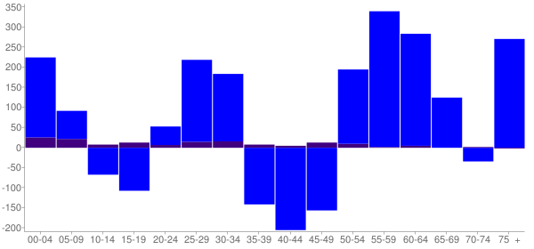 Graph: Change in Population between 2000 and 2010, by Age and Hispanic or Latino Origin - Morton, Illinois - Census Viewer