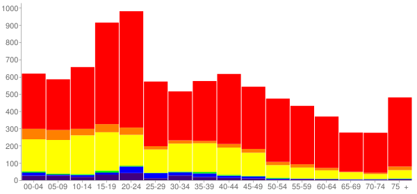 Graph: Population by Age and Race, 2000 Census - Socorro, New Mexico - Census Viewer