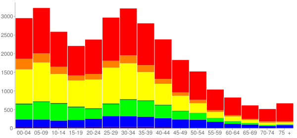 Graph: Population by Age and Race, 2000 Census - Lawndale, California - Census Viewer