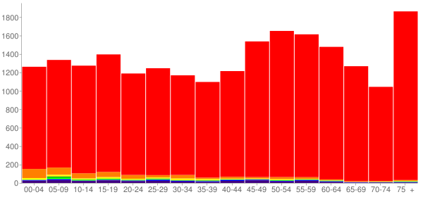 Graph: Population by Age and Race, 2010 Census - Asotin County, Washington - Census Viewer