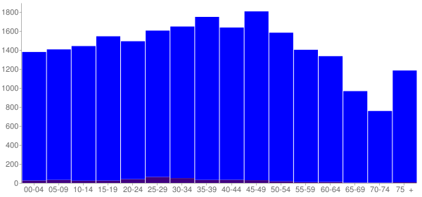 Graph: Population by Age and Hispanic or Latino Origin, 2010 Census - Bibb County, Alabama - Census Viewer