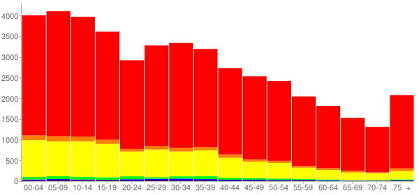 Graph: Population by Age and Race, 2000 Census - Val Verde County, Texas - Census Viewer