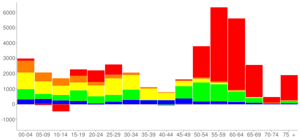 Graph: Change in Population between 2000 and 2010, by Age and Race - Lexington-Fayette (Lexington), Kentucky - Census Viewer