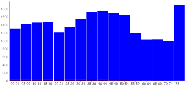 Graph: Population by Age and Hispanic or Latino Origin, 2000 Census - East Peoria, Illinois - Census Viewer