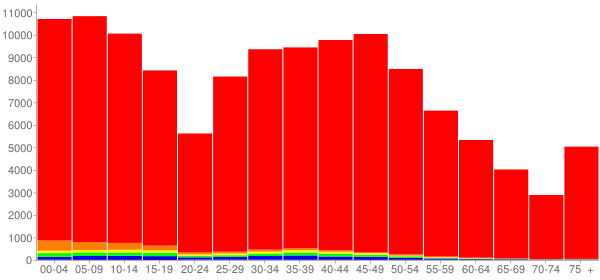 Graph: Population by Age and Race, 2010 Census - Wright County, Minnesota - Census Viewer