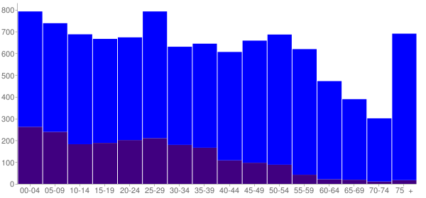 Graph: Population by Age and Hispanic or Latino Origin, 2010 Census - Warr Acres, Oklahoma - Census Viewer