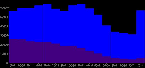 Graph: Population by Age and Hispanic or Latino Origin, 2000 Census - Pima County, Arizona - Census Viewer