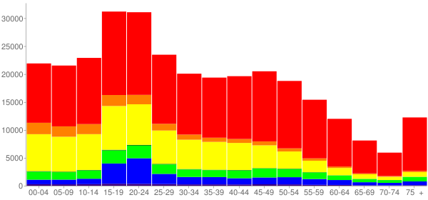 Graph: Population by Age and Race, 2010 Census - Riverside, California - Census Viewer