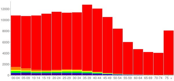 Graph: Population by Age and Race, 2000 Census - Minnehaha County, South Dakota - Census Viewer