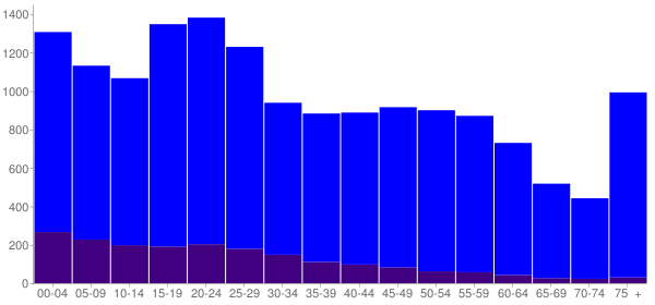 Graph: Population by Age and Hispanic or Latino Origin, 2010 Census - Oroville, California - Census Viewer