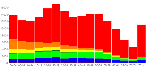 Graph: Population by Age and Race, 2010 Census - Tacoma, Washington - Census Viewer