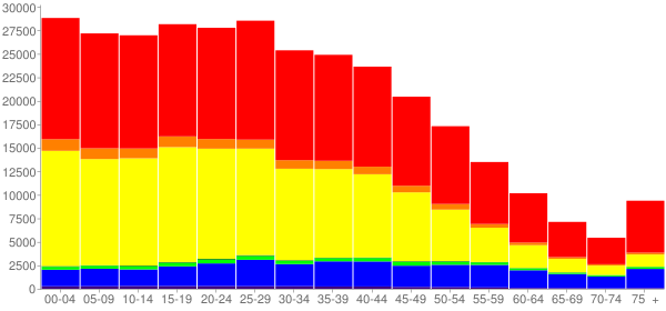 Graph: Population by Age and Race, 2010 Census - Santa Ana, California - Census Viewer