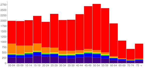 Graph: Population by Age and Race, 2010 Census - Juneau, Alaska - Census Viewer