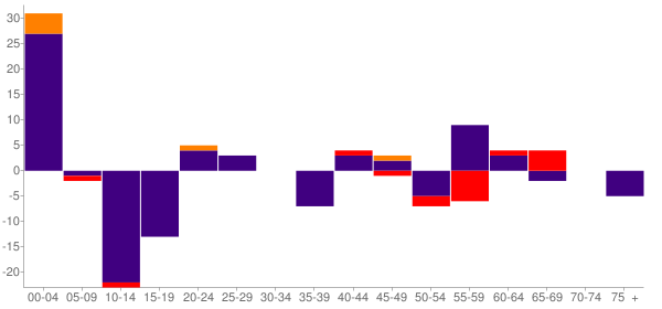 Graph: Change in Population between 2000 and 2010, by Age and Race - Kivalina, Alaska - Census Viewer