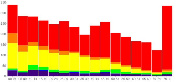 Graph: Population by Age and Race, 2010 Census - Madill, Oklahoma - Census Viewer