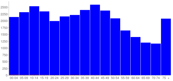 Graph: Population by Age and Hispanic or Latino Origin, 2000 Census - Jackson County, Ohio - Census Viewer