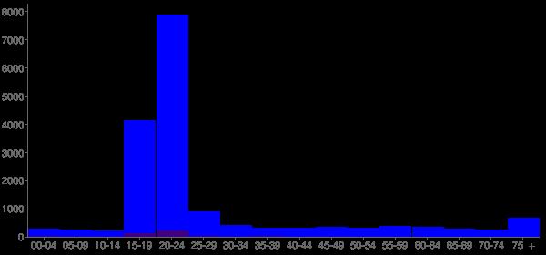 Graph: Population by Age and Hispanic or Latino Origin, 2010 Census - Boone, North Carolina - Census Viewer