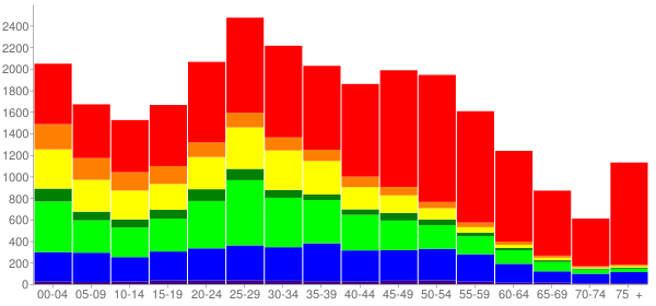 Graph: Population by Age and Race, 2010 Census - Seatac, Washington - Census Viewer
