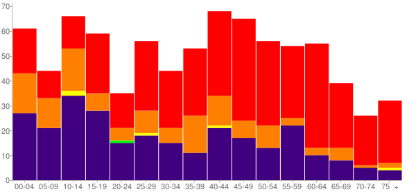 Graph: Population by Age and Race, 2010 Census - Peggs, Oklahoma - Census Viewer