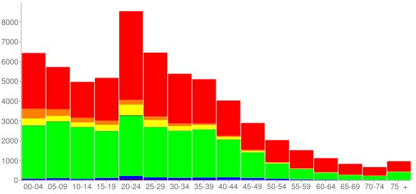 Graph: Population by Age and Race, 2000 Census - Liberty County, Georgia - Census Viewer