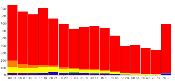 Graph: Population by Age and Race, 2000 Census - Blackfoot, Idaho - Census Viewer