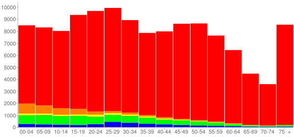 Graph: Population by Age and Race, 2010 Census - Cedar Rapids, Iowa - Census Viewer