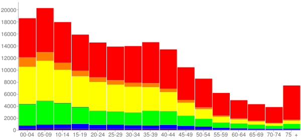 Graph: Population by Age and Race, 2000 Census - San Bernardino, California - Census Viewer